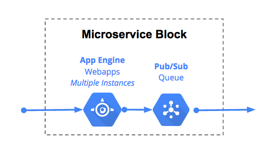 The Microservice Building Block: Google App Engine Block Diagram At Shintaries.co